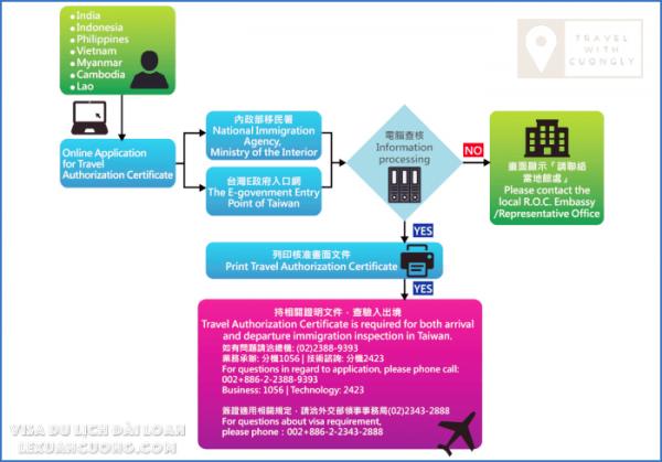 Hướng dẫn xin VISA DU LỊCH ĐÀI LOAN Online 06 lexuancuong.com  600x419 - Hướng dẫn xin VISA du lịch Đài Loan online (giấy phép nhập cảnh) trong 15 phút