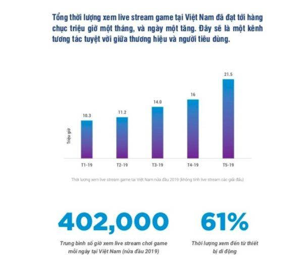 So lieu gio xem stream vietnam 600x536 - Streamer là ai, nhãn hàng có thể hợp tác quảng cáo với streamer như thế nào?